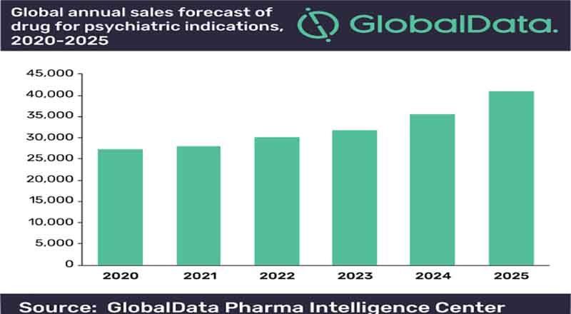 globaldata-annual-sales