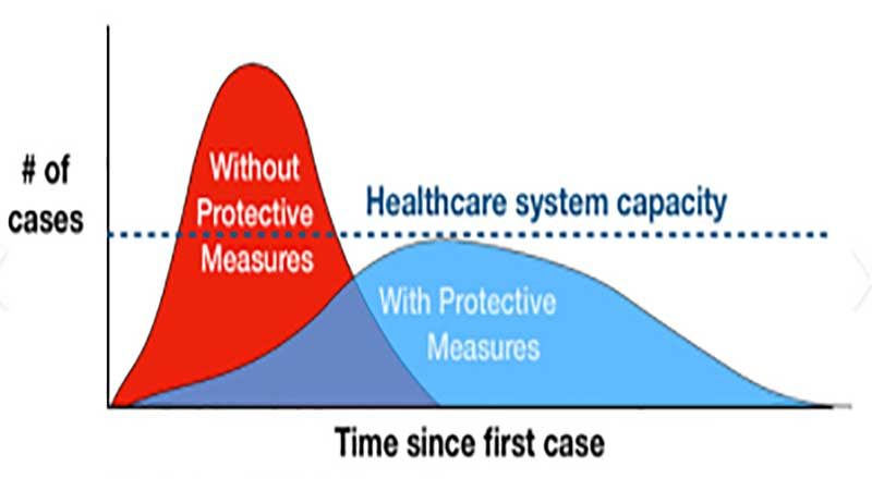 time-since-first-case