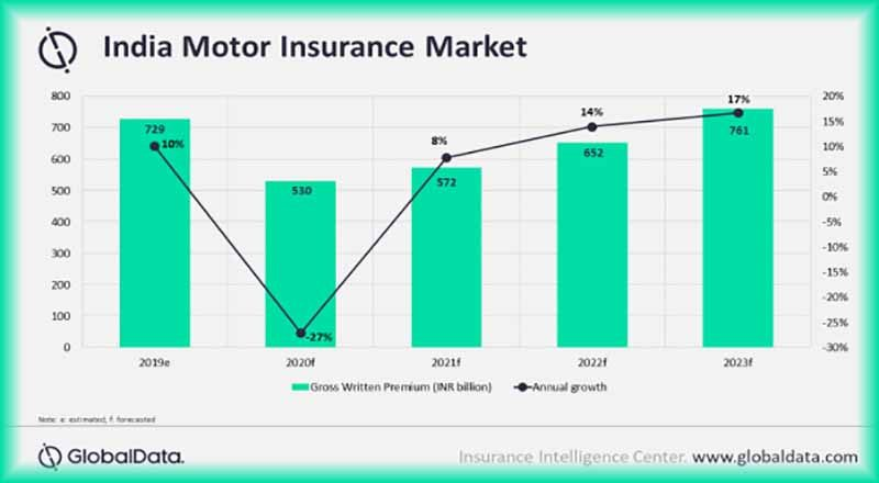 Indian motor insurance business to contract in 2020 due to COVID-19