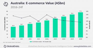COVID-19 pandemic reshaping e-commerce payments in Australia